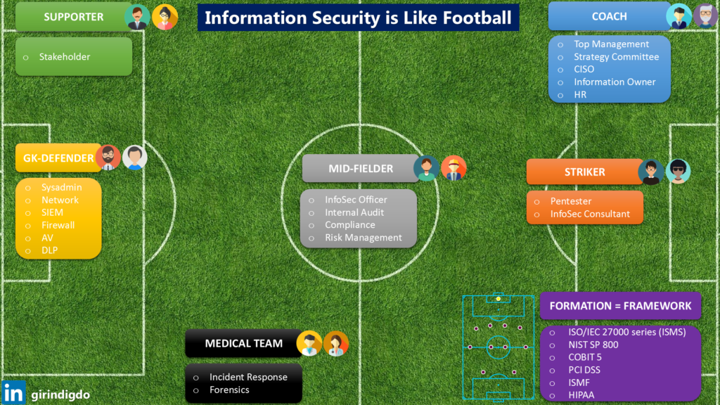 Information Security is Like Football